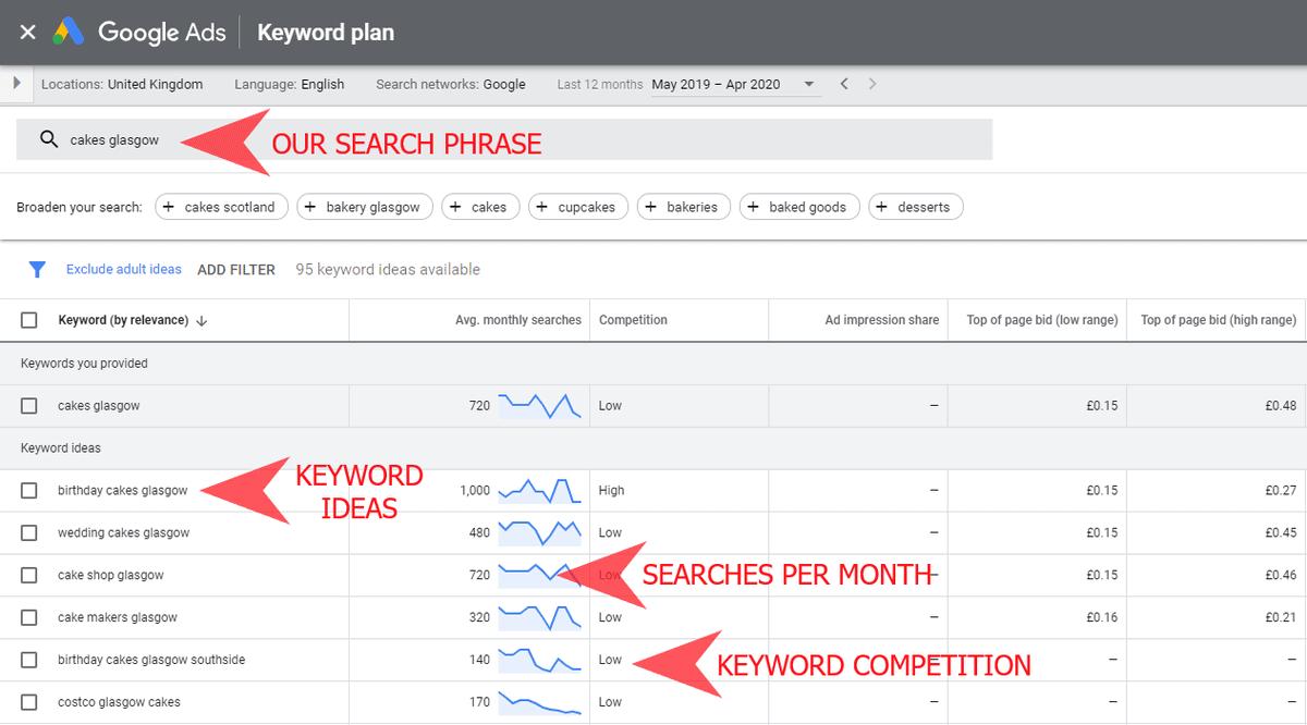 Google Keyword Planner dashboard