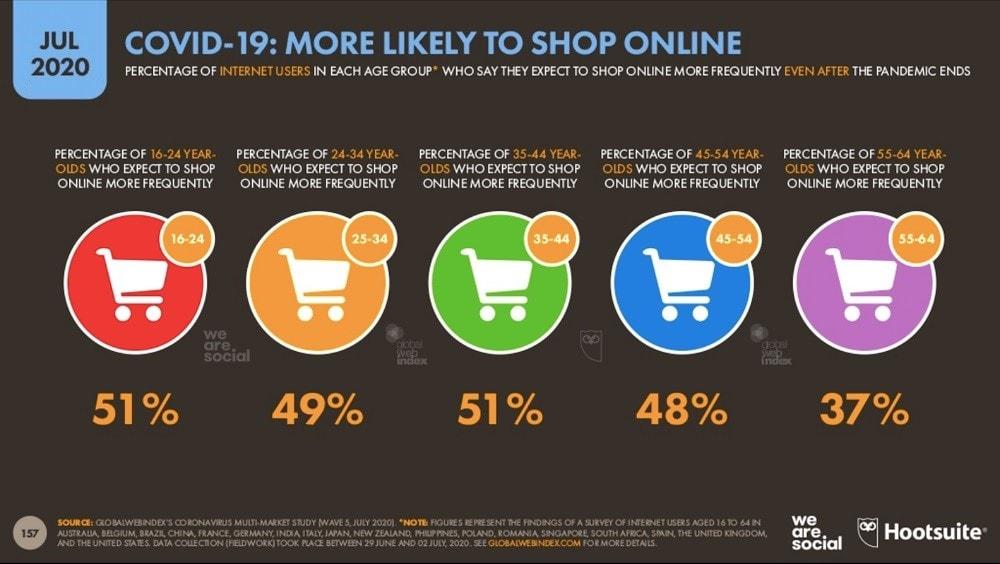 Statistics for online shopping